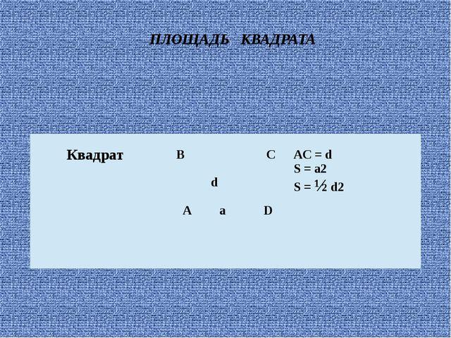ПЛОЩАДЬ КВАДРАТА Квадрат BC d AaD AC = d S = a2 S =½d2