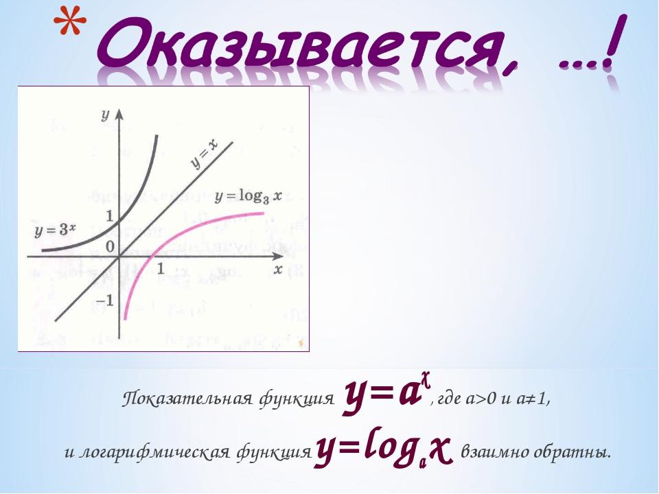 Показательная функция y=ax, где а>0 и а≠1, и логарифмическая функция y=logax...