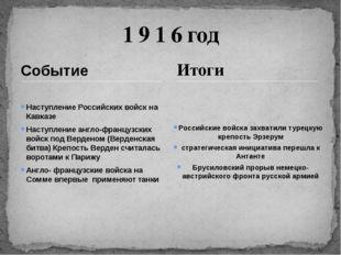 Событие Наступление Российских войск на Кавказе Наступление англо-французских