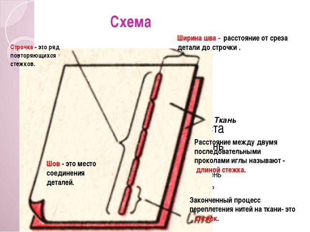 Схема Строчка - это ряд повторяющихся стежков. Ширина шва - расстояние от сре...