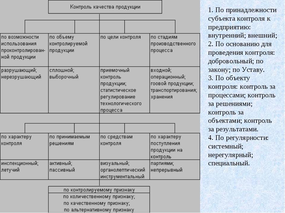 1. По принадлежности субъекта контроля к предприятию: внутренний; внешний; 2....