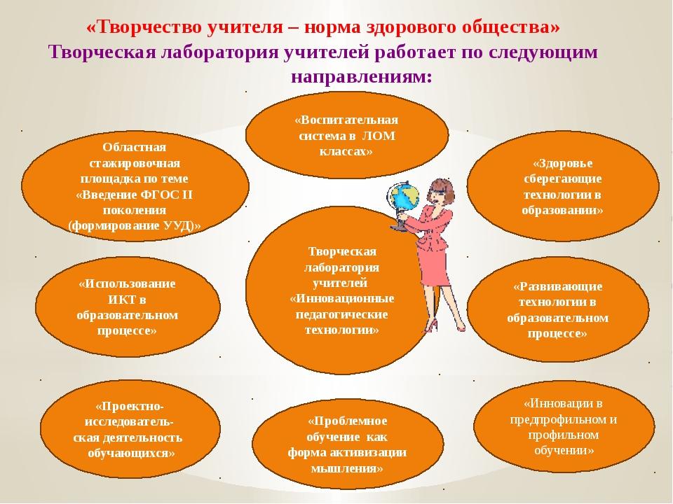 Творческая лаборатория учителей «Инновационные педагогические технологии» «Ин...