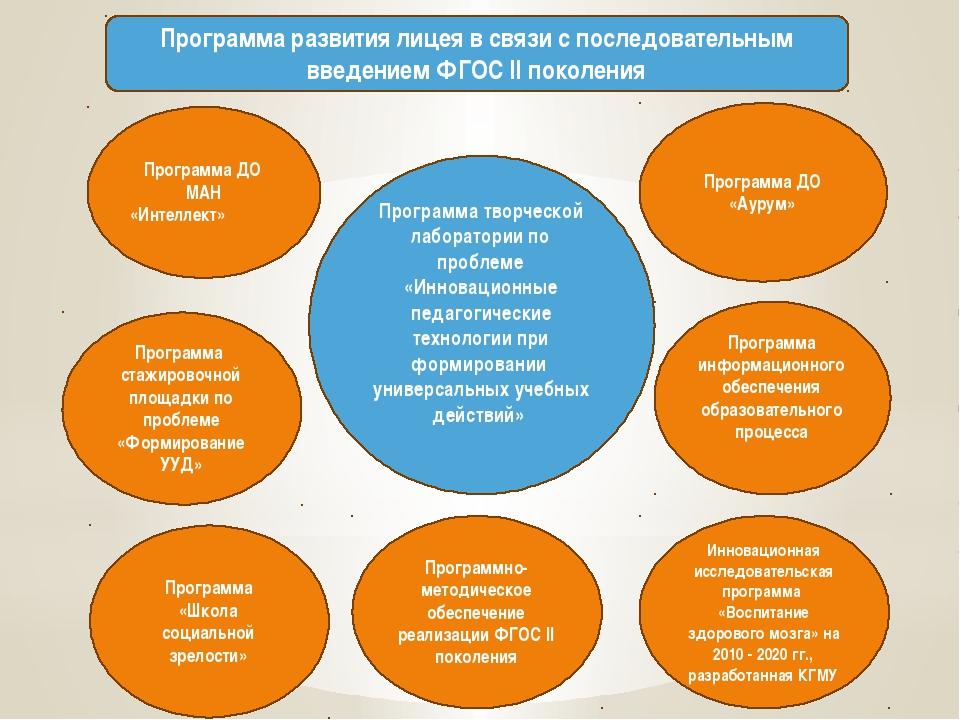 Программа развития лицея в связи с последовательным введением ФГОС II поколен...