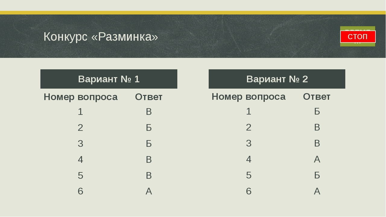 ВРЕМЯ… СТОП Конкурс «Разминка» Вариант № 1 Номер вопроса Ответ 1 В 2 Б 3 Б 4...