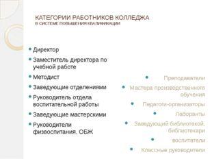 КАТЕГОРИИ РАБОТНИКОВ КОЛЛЕДЖА В СИСТЕМЕ ПОВЫШЕНИЯ КВАЛИФИКАЦИИ Директор Замес