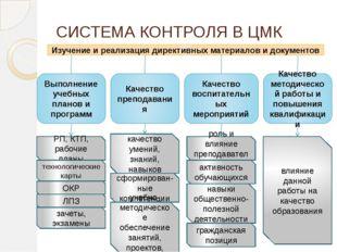 СИСТЕМА КОНТРОЛЯ В ЦМК Выполнение учебных планов и программ Изучение и реализ