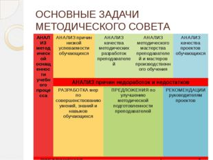 ОСНОВНЫЕ ЗАДАЧИ МЕТОДИЧЕСКОГО СОВЕТА АНАЛИЗ методической оснащенности учебног