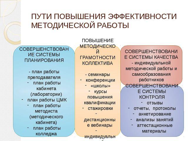 ПУТИ ПОВЫШЕНИЯ ЭФФЕКТИВНОСТИ МЕТОДИЧЕСКОЙ РАБОТЫ СОВЕРШЕНСТВОВАНИЕ СИСТЕМЫ ПЛ...