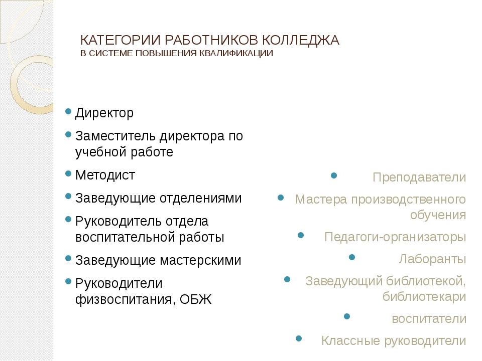 КАТЕГОРИИ РАБОТНИКОВ КОЛЛЕДЖА В СИСТЕМЕ ПОВЫШЕНИЯ КВАЛИФИКАЦИИ Директор Замес...