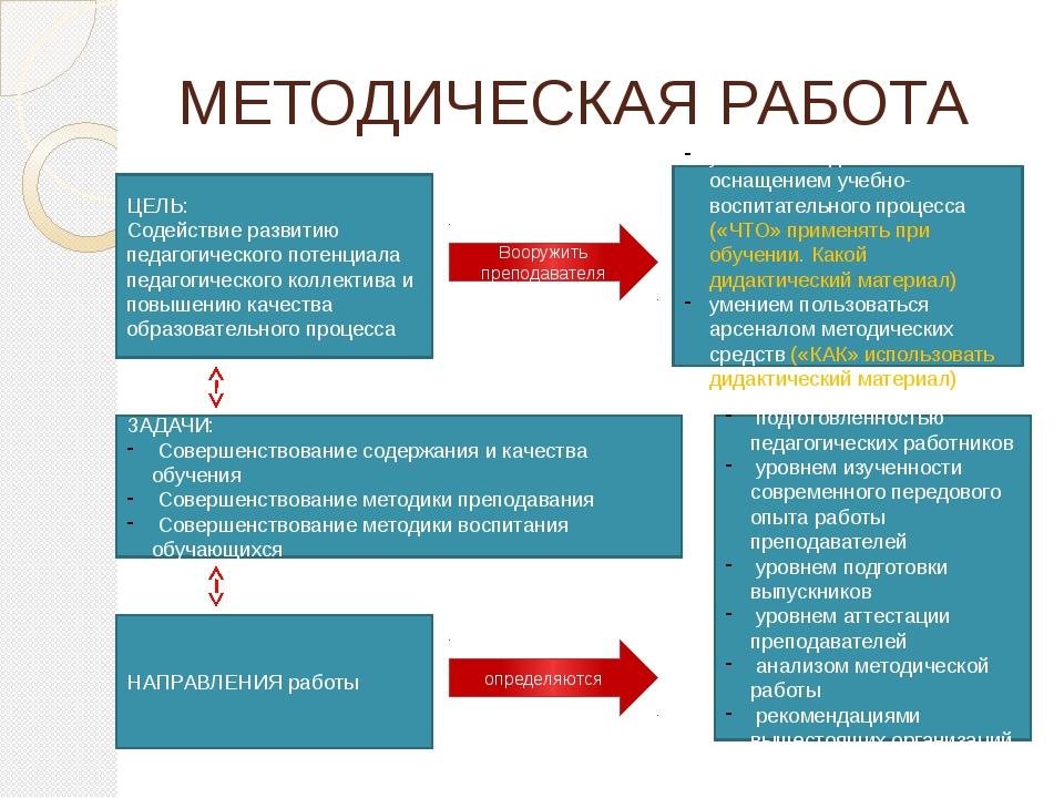 МЕТОДИЧЕСКАЯ РАБОТА ЦЕЛЬ: Содействие развитию педагогического потенциала педа...