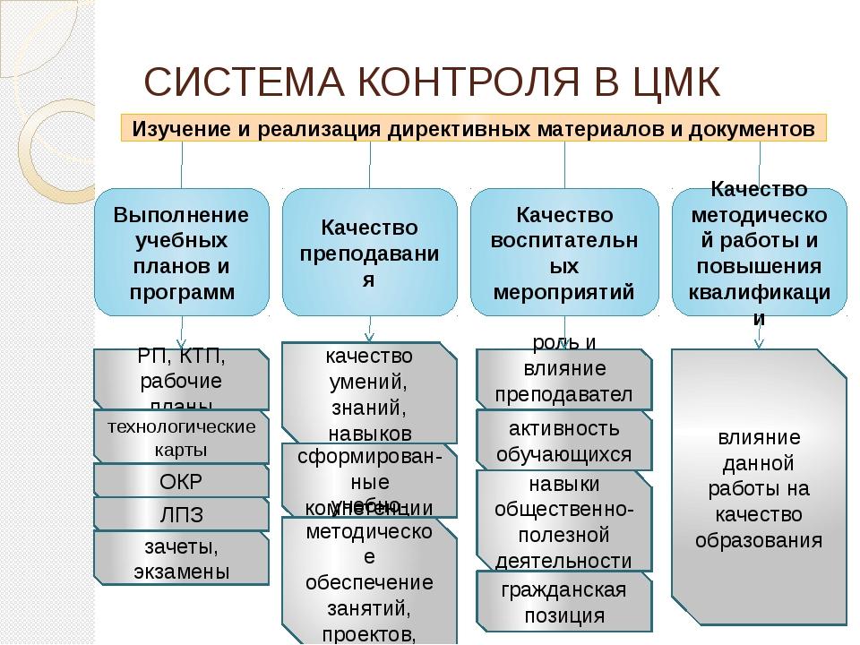 СИСТЕМА КОНТРОЛЯ В ЦМК Выполнение учебных планов и программ Изучение и реализ...