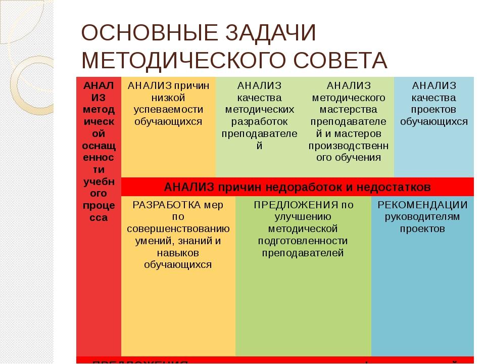 ОСНОВНЫЕ ЗАДАЧИ МЕТОДИЧЕСКОГО СОВЕТА АНАЛИЗ методической оснащенности учебног...
