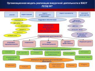 Организационная модель реализации внеурочной деятельности в МАОУ ЛСОШ №7 учит