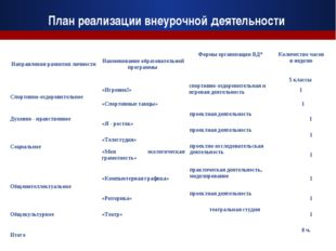 План реализации внеурочной деятельности Направления развития личностиНаимен