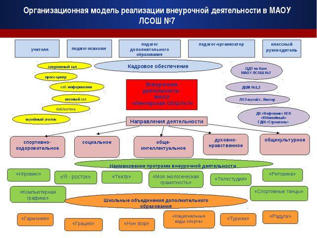 Организационная модель реализации внеурочной деятельности в МАОУ ЛСОШ №7 учит...