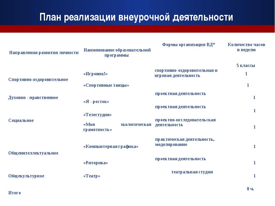 План реализации внеурочной деятельности Направления развития личностиНаимен...