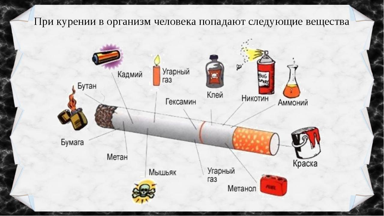 При курении в организм человека попадают следующие вещества