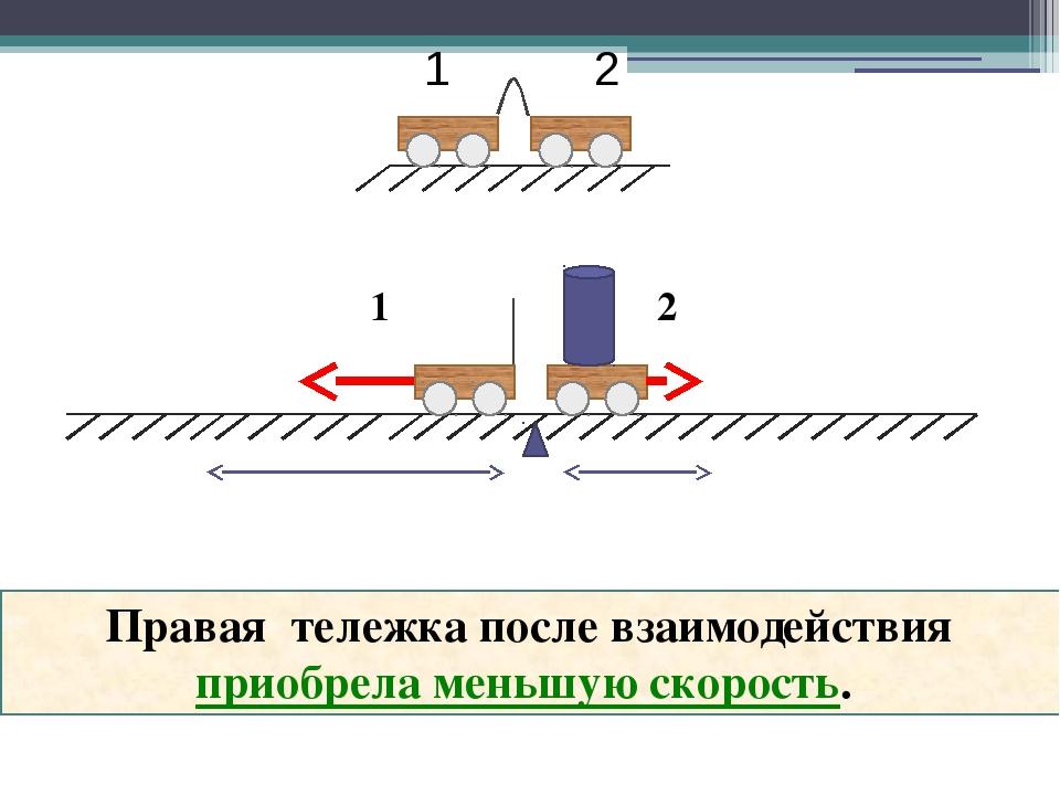 1 2 Правая тележка после взаимодействия приобрела меньшую скорость. 1 2