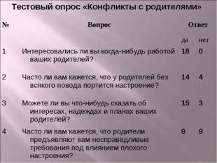 Тестовый опрос «Конфликты с родителями» №ВопросОтвет данет 1Интересовал