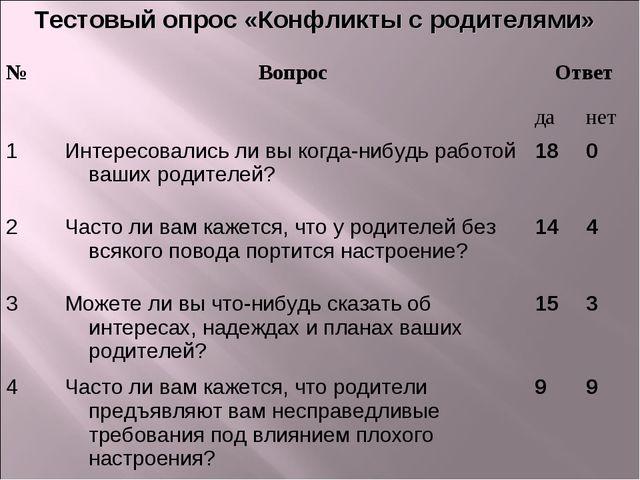 Тестовый опрос «Конфликты с родителями» №ВопросОтвет данет 1Интересовал...