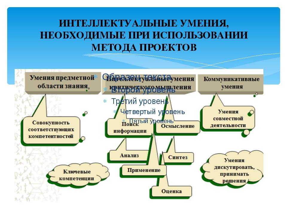 ИНТЕЛЛЕКТУАЛЬНЫЕ УМЕНИЯ, НЕОБХОДИМЫЕ ПРИ ИСПОЛЬЗОВАНИИ МЕТОДА ПРОЕКТОВ