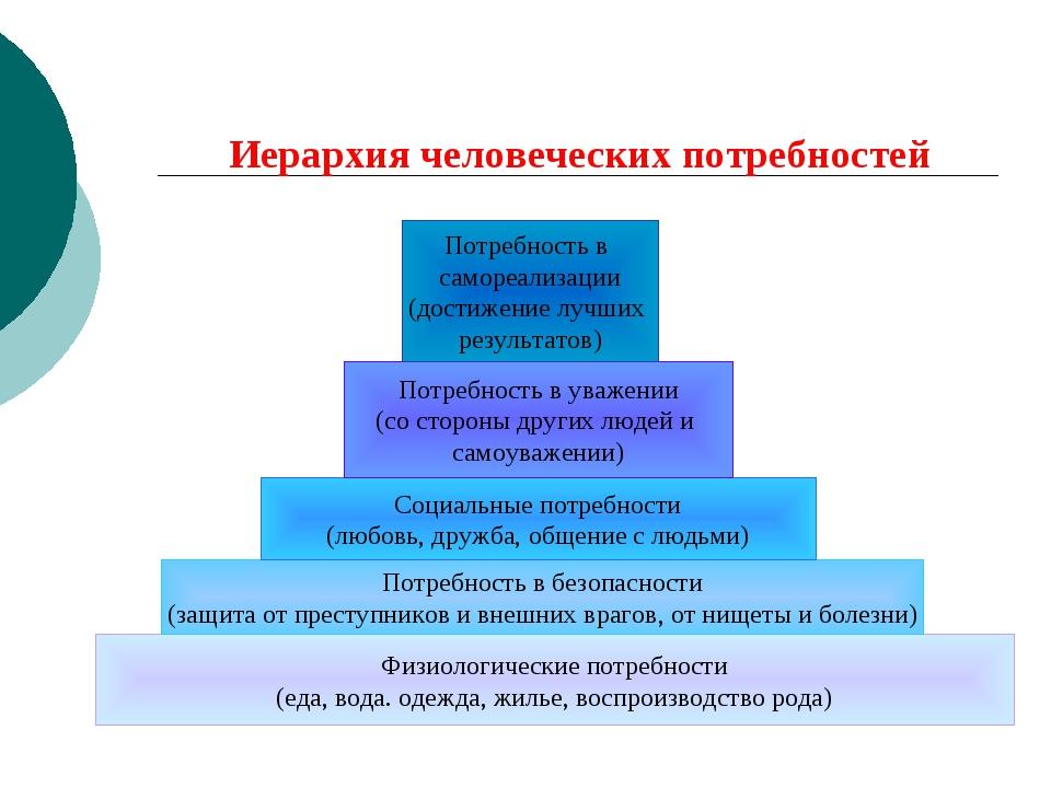 Иерархия человеческих потребностей Физиологические потребности (еда, вода. од...