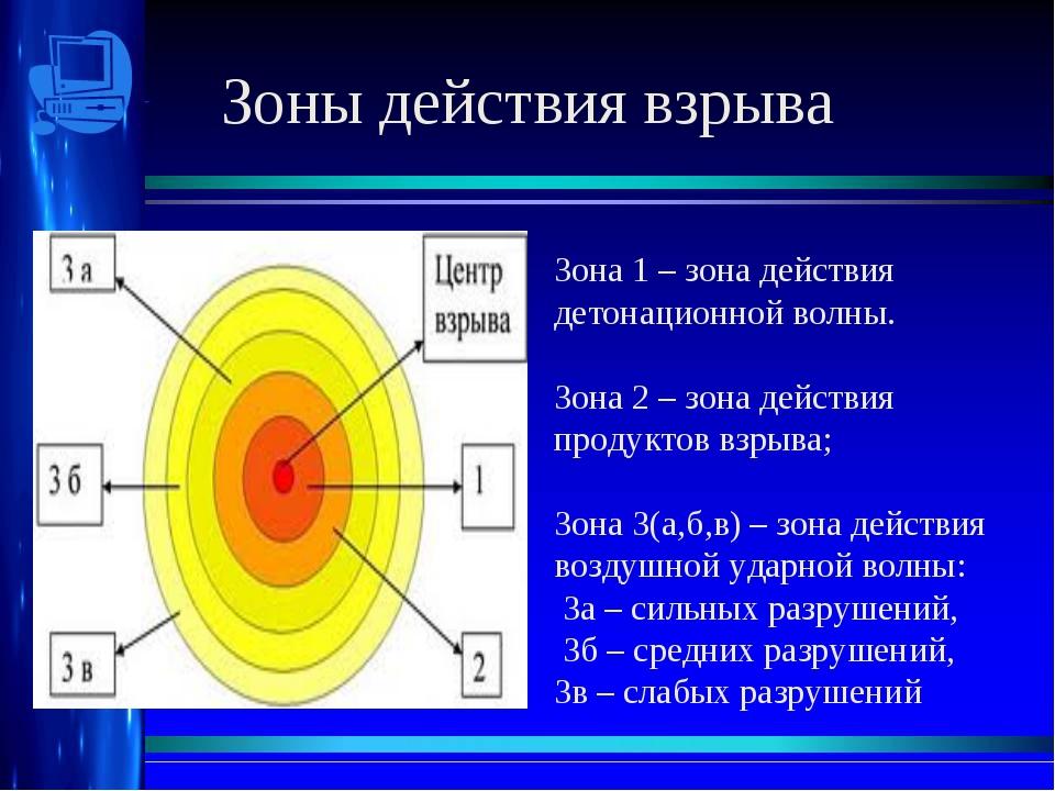 Зоны действия взрыва Зона 1 – зона действия детонационной волны. Зона 2 – зон...