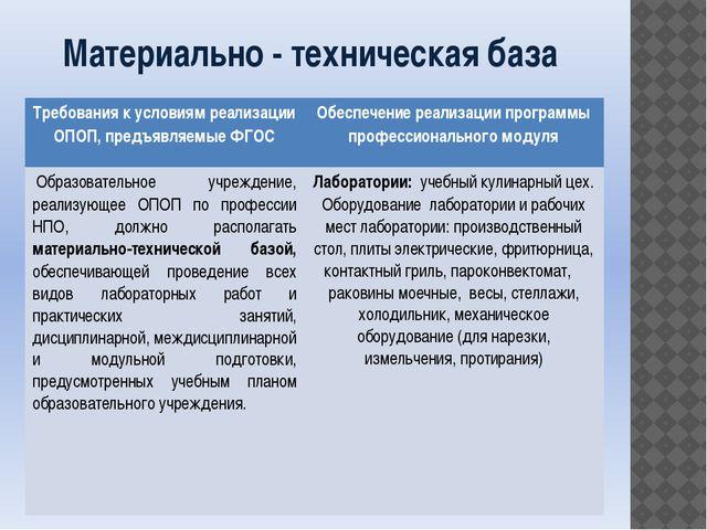 Материально - техническая база Требования к условиям реализации ОПОП, предъяв...