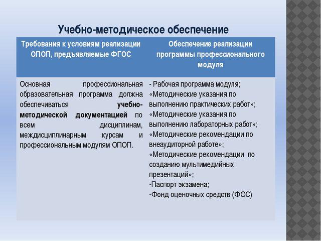 Учебно-методическое обеспечение Требования к условиям реализации ОПОП, предъя...