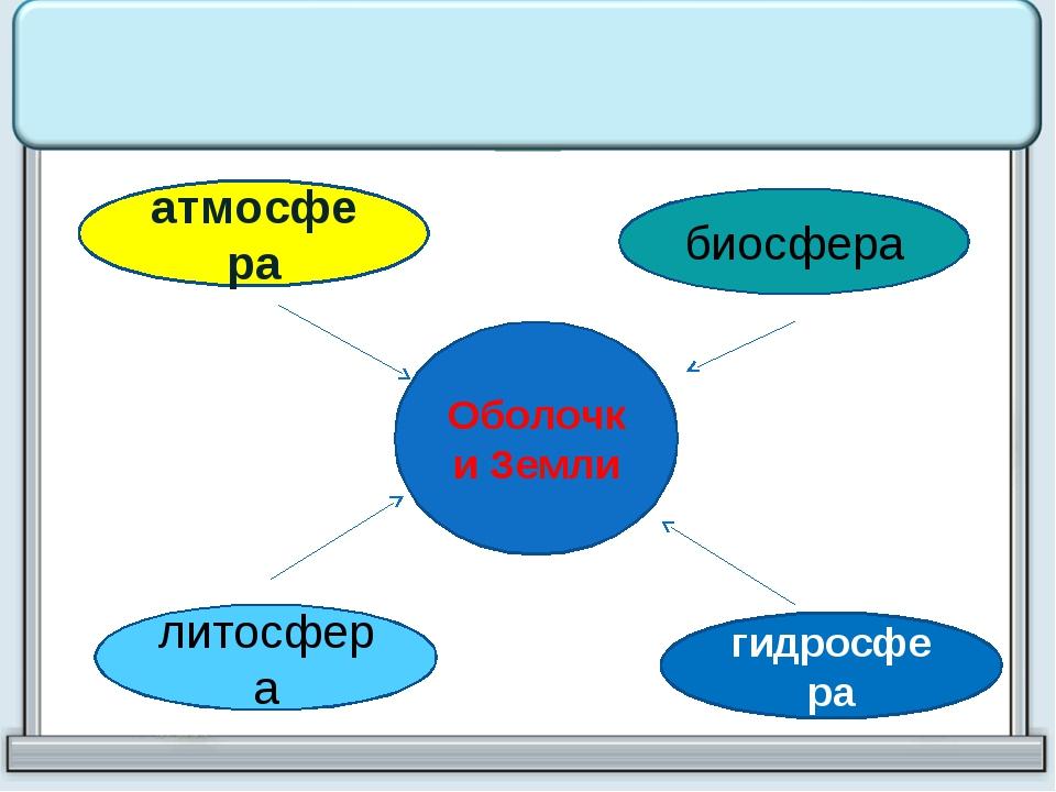 Оболочки Земли атмосфера биосфера литосфера гидросфера