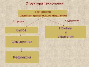 Технология развития критического мышления Вызов Осмысление Рефлексия Приемы и