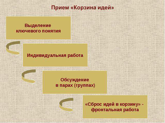 Выделение ключевого понятия Индивидуальная работа Обсуждение в парах (группах...