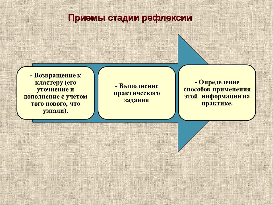 Приемы стадии рефлексии
