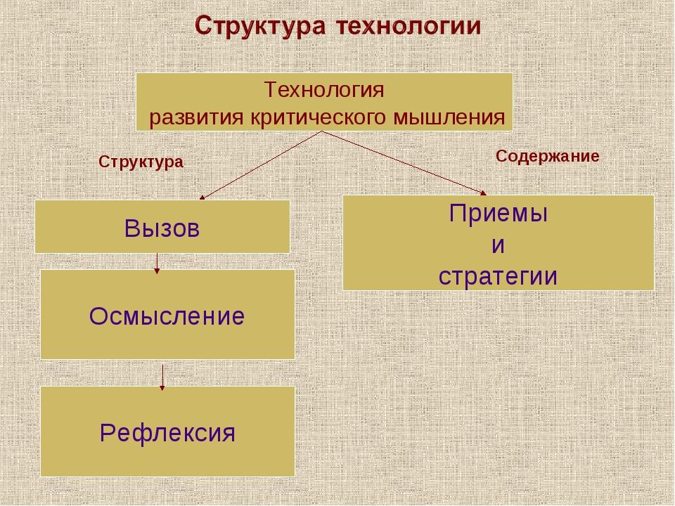 Технология развития критического мышления Вызов Осмысление Рефлексия Приемы и...