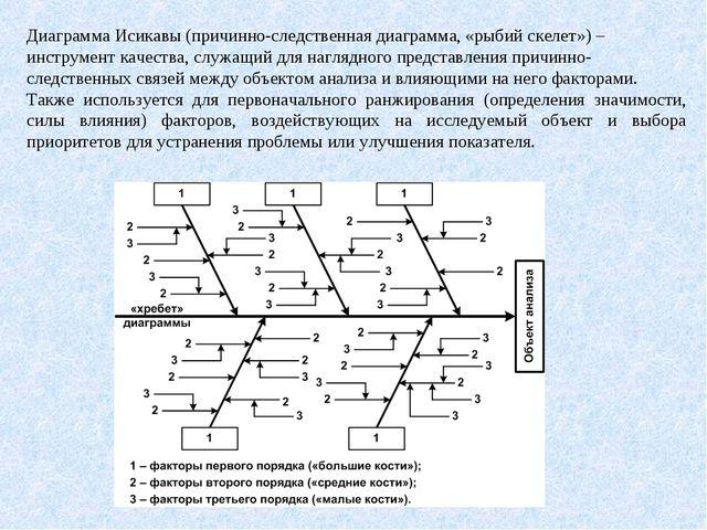Диаграмма Исикавы (причинно-следственная диаграмма, «рыбий скелет») – инструм...