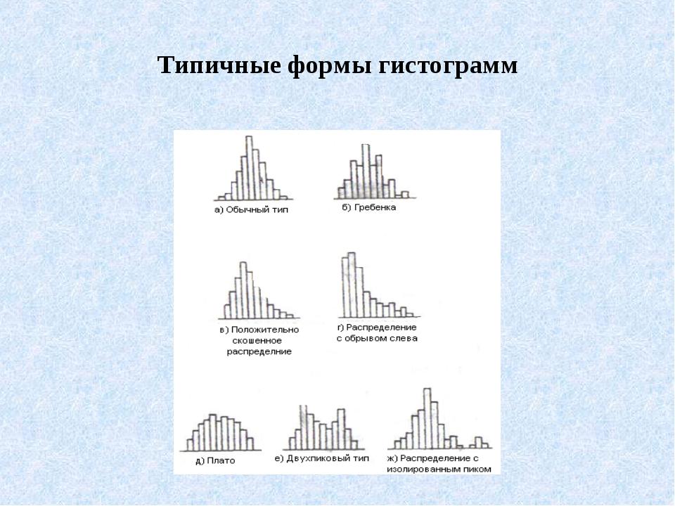 Типичные формы гистограмм