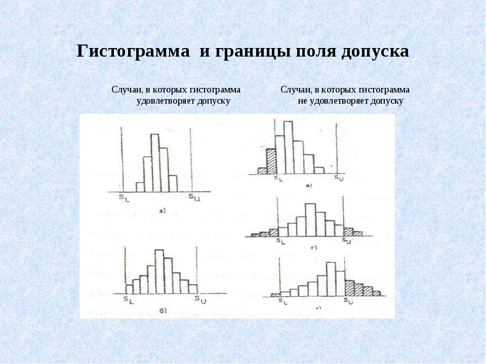 Гистограмма и границы поля допуска Случаи, в которых гистограмма Случаи, в к...