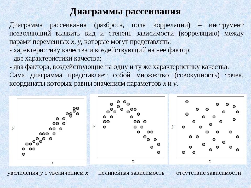 Диаграммы рассеивания Диаграмма рассеивания (разброса, поле корреляции) – инс...