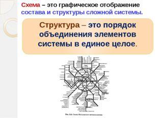 Структура – это порядок объединения элементов системы в единое целое. Схема