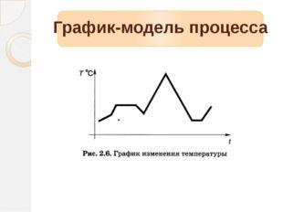 График-модель процесса