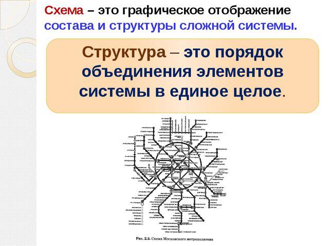 Структура – это порядок объединения элементов системы в единое целое. Схема...
