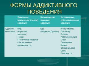 ФОРМЫ АДДИКТИВНОГО ПОВЕДЕНИЯ Химические (фармакологи-ческие) аддикцииБиохим