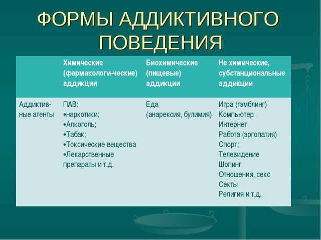ФОРМЫ АДДИКТИВНОГО ПОВЕДЕНИЯ Химические (фармакологи-ческие) аддикцииБиохим...