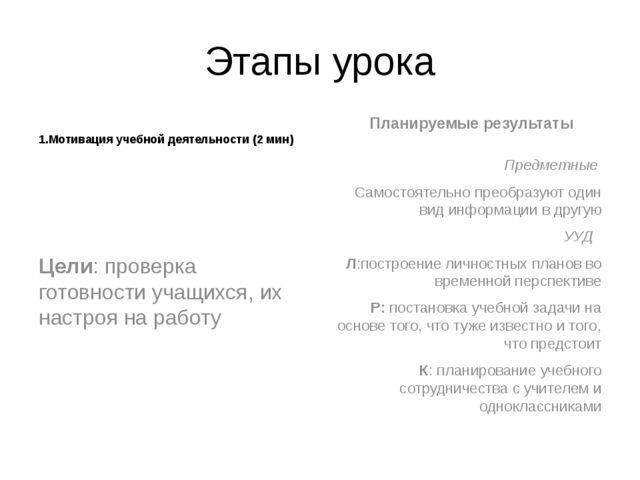 Этапы урока 1.Мотивация учебной деятельности (2 мин) Цели: проверка готовност...