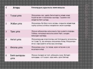Өсідік ұлпалары √ Аттары Ұлпалардың құрылысы және маңызы 1 Түзушіұлпа Жасушал
