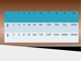 Составим таблицу для вычисления степеней чисел 2 и 3. n а 1 2 3 4 5 6 7 8 9
