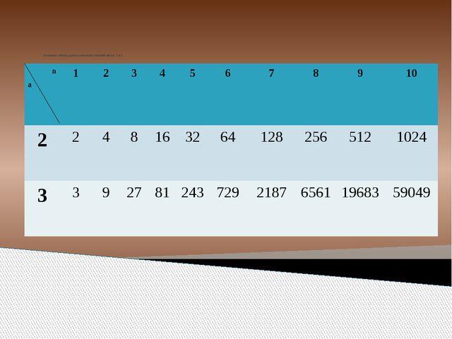 Составим таблицу для вычисления степеней чисел 2 и 3. n а 1 2 3 4 5 6 7 8 9...