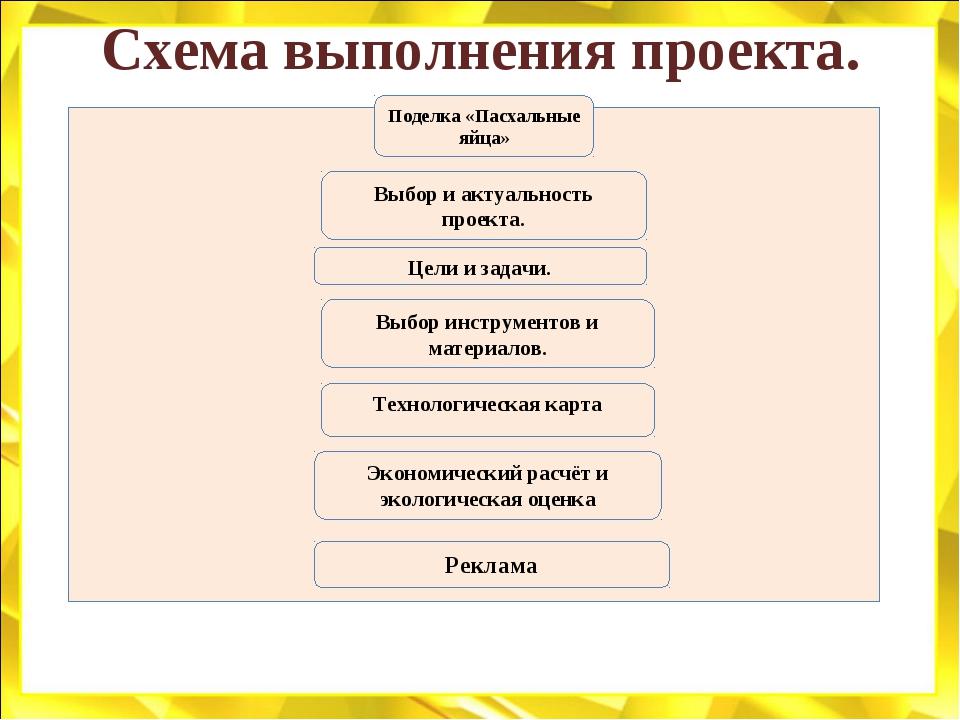 Схема выполнения проекта. Поделка «Пасхальные яйца» Цели и задачи. Выбор инст...