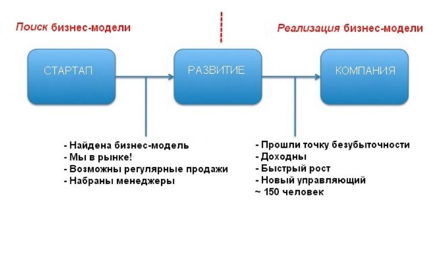 http://freshle.com/wiki/images/5/59/%D0%91%D0%B8%D0%B7%D0%BD%D0%B5%D1%81_%D0%BC%D0%BE%D0%B4%D0%B5%D0%BB%D1%8C.jpg