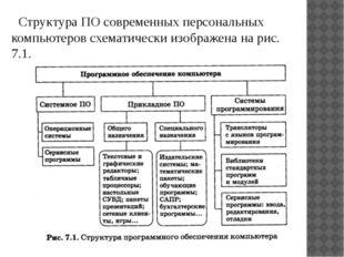 Структура ПО современных персональных компьютеров схематически изображена на